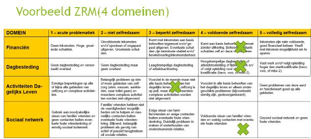 voorbeeld matrix
